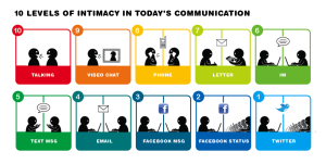 todays_communication